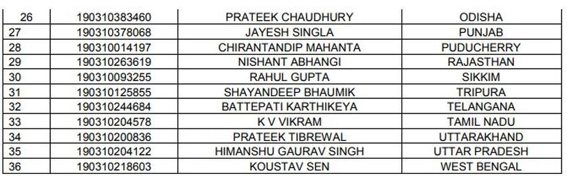 State-wise list of JEE Toppers-2